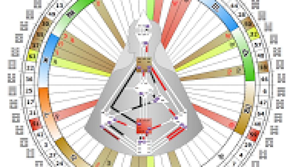 mapa human design